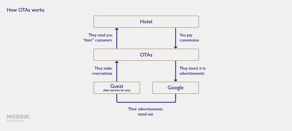 how otas work